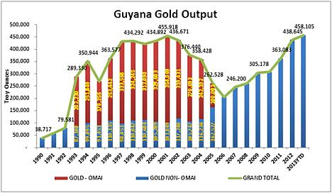 Guyana Gold Production