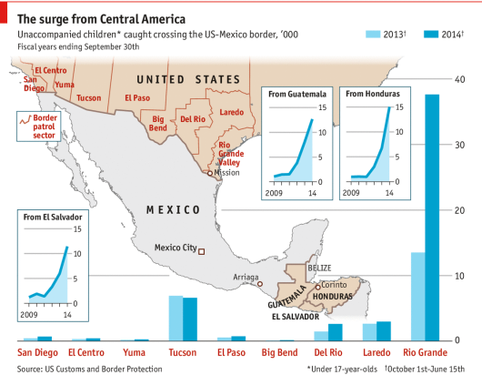 The surge from Central America