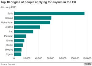 Top 10 origins of people applying for asylum in the EU