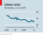 Labour Costs
