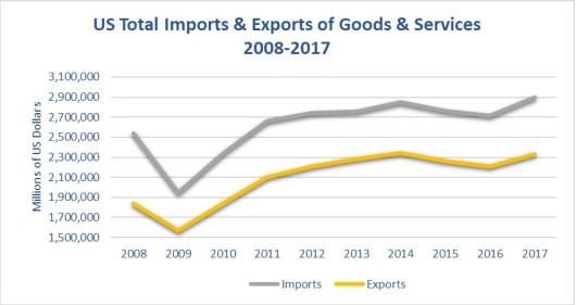 US Total Imports & Exports of Goods & Services 2008-2017